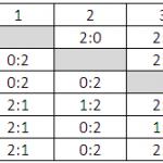 Итоги командного 21 октября в «Алмазе»