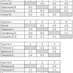 Итоги бильярдного турнира в «Свояке» от 8 ноября 2012